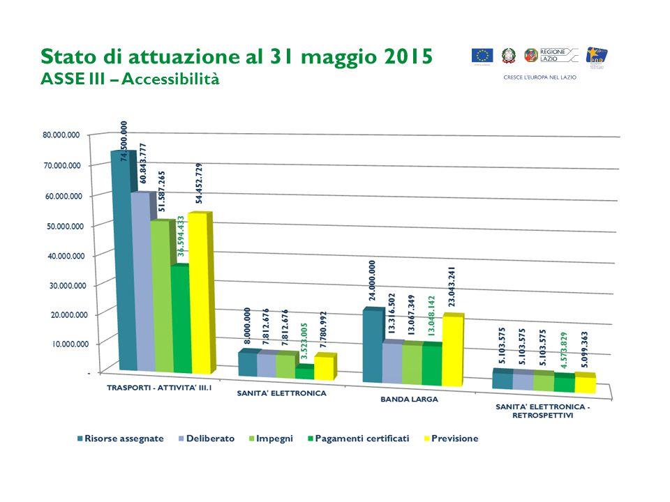 Stato di attuazione al 31 maggio 2015 ASSE III – Accessibilità