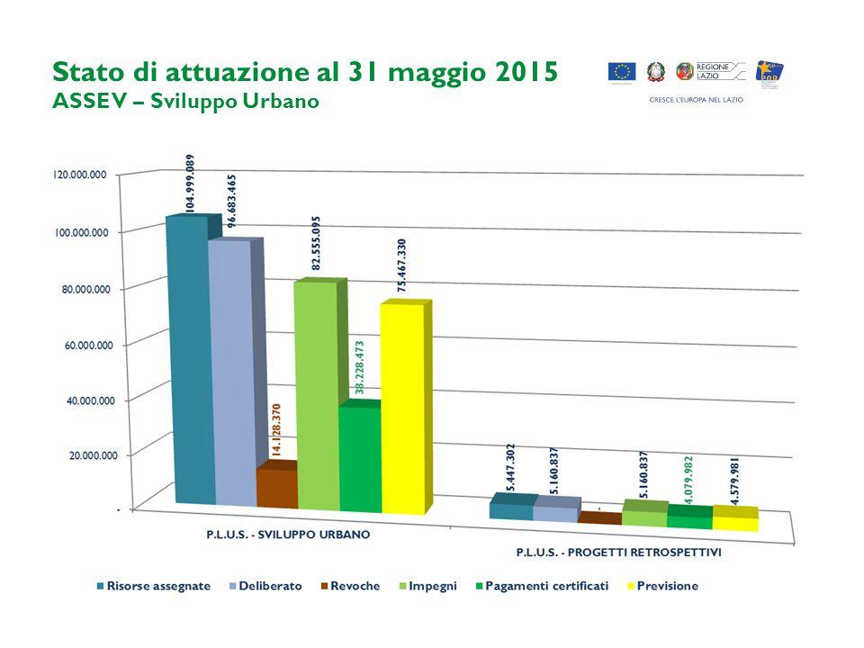 Stato di attuazione al 31 maggio 2015 ASSE V – Sviluppo Urbano