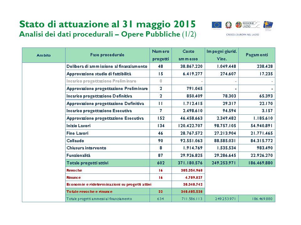 Stato di attuazione al 31 maggio 2015 Analisi dei dati procedurali – Opere Pubbliche (1/2)