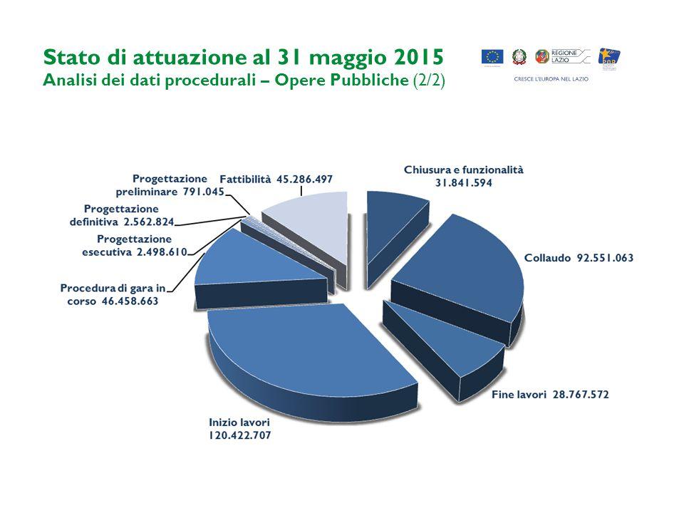 Stato di attuazione al 31 maggio 2015 Analisi dei dati procedurali – Opere Pubbliche (2/2)