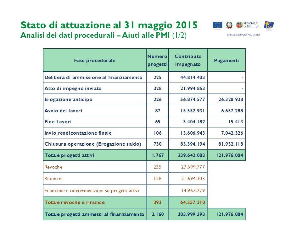 Stato di attuazione al 31 maggio 2015 Analisi dei dati procedurali – Aiuti alle PMI (1/2)