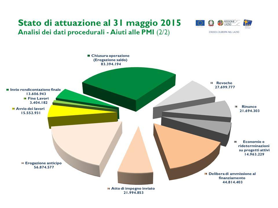 Stato di attuazione al 31 maggio 2015 Analisi dei dati procedurali - Aiuti alle PMI (2/2)