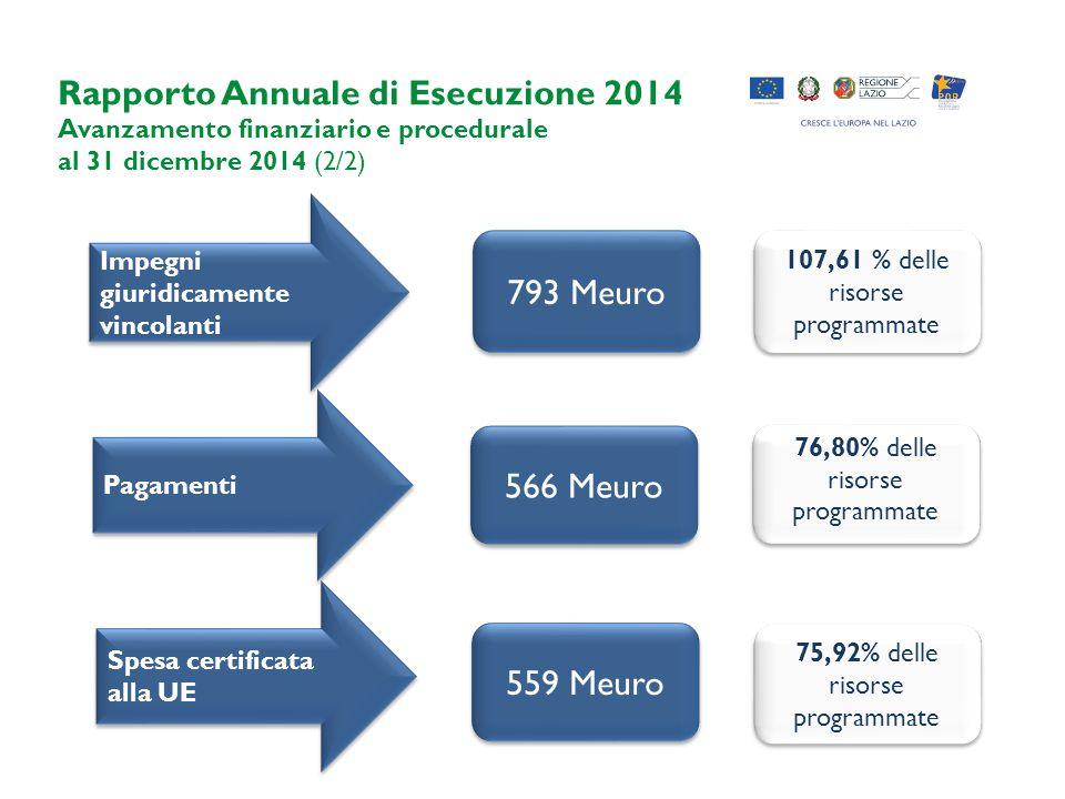 Rapporto Annuale di Esecuzione 2014 Avanzamento finanziario e procedurale al 31 dicembre 2014 (2/2) Impegni giuridicamente vincolanti Pagamenti 793 Meuro 566 Meuro 559 Meuro Spesa certificata alla UE 107,61 % delle risorse programmate 76,80% delle risorse programmate 75,92% delle risorse programmate