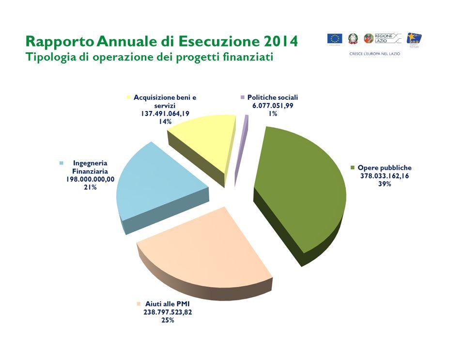 Rapporto Annuale di Esecuzione 2014 Tipologia di operazione dei progetti finanziati
