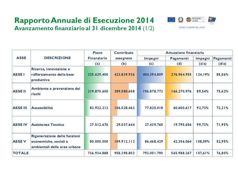 Rapporto Annuale di Esecuzione 2014 Avanzamento finanziario al 31 dicembre 2014 (1/2)