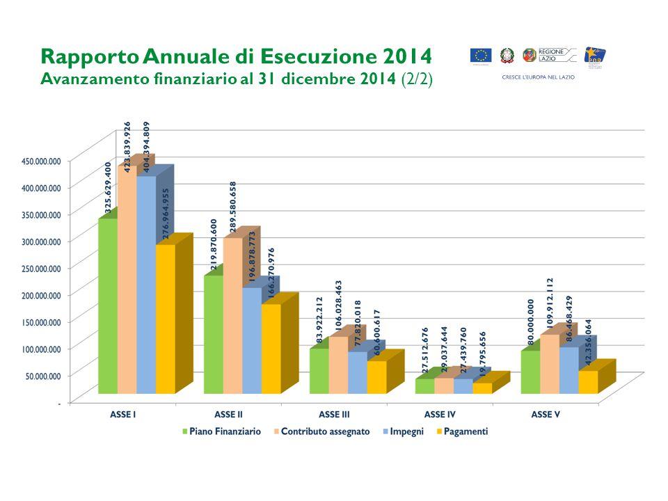 Rapporto Annuale di Esecuzione 2014 Avanzamento finanziario al 31 dicembre 2014 (2/2)
