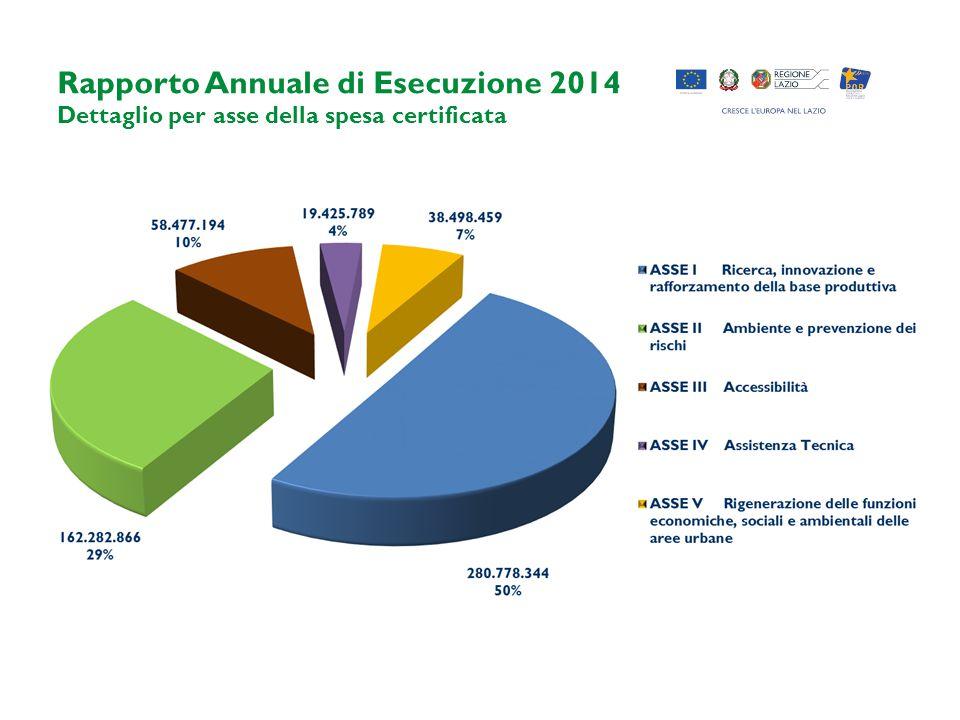 Rapporto Annuale di Esecuzione 2014 Dettaglio per asse della spesa certificata
