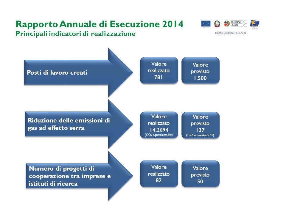Rapporto Annuale di Esecuzione 2014 Principali indicatori di realizzazione Posti di lavoro creati Riduzione delle emissioni di gas ad effetto serra Va