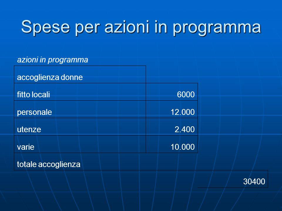 Spese per azioni in programma azioni in programma accoglienza donne fitto locali6000 personale12.000 utenze2.400 varie10.000 totale accoglienza 30400
