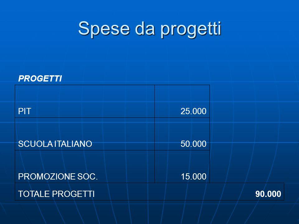 Spese da progetti PROGETTI PIT25.000 SCUOLA ITALIANO50.000 PROMOZIONE SOC.15.000 TOTALE PROGETTI 90.000