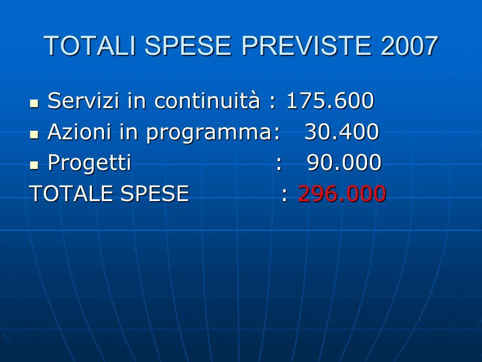 TOTALI SPESE PREVISTE 2007 Servizi in continuità : 175.600 Servizi in continuità : 175.600 Azioni in programma: 30.400 Azioni in programma: 30.400 Progetti : 90.000 Progetti : 90.000 TOTALE SPESE : 296.000