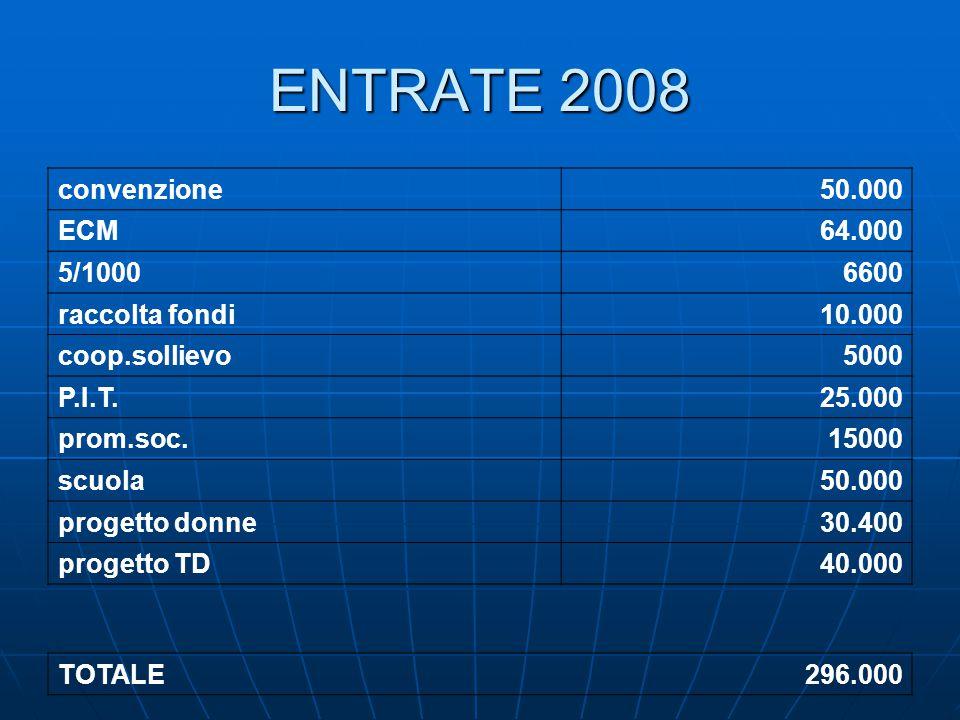 ENTRATE 2008 convenzione50.000 ECM64.000 5/10006600 raccolta fondi10.000 coop.sollievo5000 P.I.T.25.000 prom.soc.15000 scuola50.000 progetto donne30.400 progetto TD40.000 TOTALE296.000