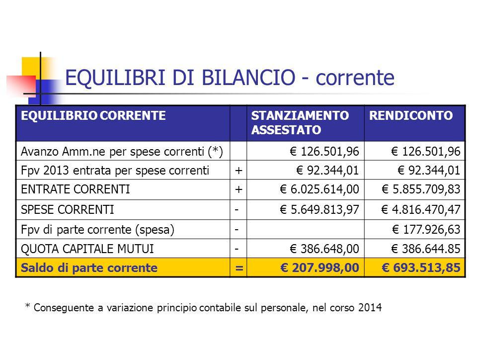 EQUILIBRI DI BILANCIO - corrente EQUILIBRIO CORRENTESTANZIAMENTO ASSESTATO RENDICONTO Avanzo Amm.ne per spese correnti (*)€ 126.501,96 Fpv 2013 entrata per spese correnti+€ 92.344,01 ENTRATE CORRENTI+€ 6.025.614,00€ 5.855.709,83 SPESE CORRENTI-€ 5.649.813,97€ 4.816.470,47 Fpv di parte corrente (spesa)-€ 177.926,63 QUOTA CAPITALE MUTUI-€ 386.648,00€ 386.644.85 Saldo di parte corrente=€ 207.998,00€ 693.513,85 * Conseguente a variazione principio contabile sul personale, nel corso 2014