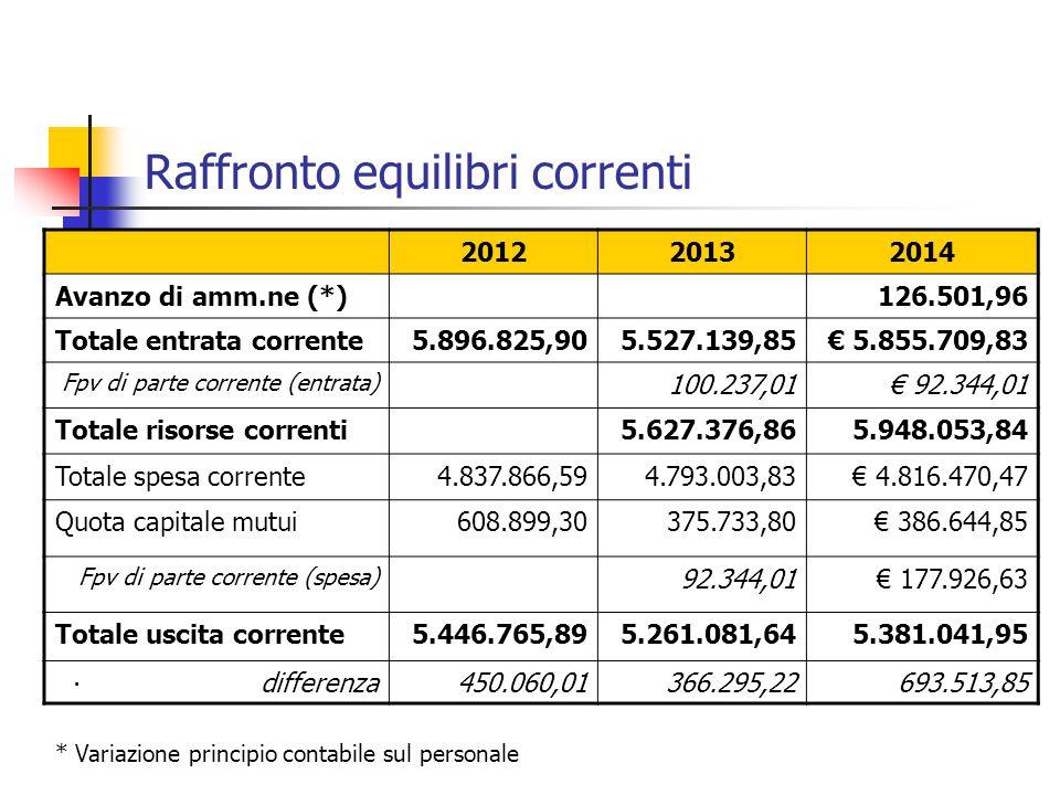Raffronto equilibri correnti 201220132014 Avanzo di amm.ne (*)126.501,96 Totale entrata corrente5.896.825,905.527.139,85€ 5.855.709,83 Fpv di parte co