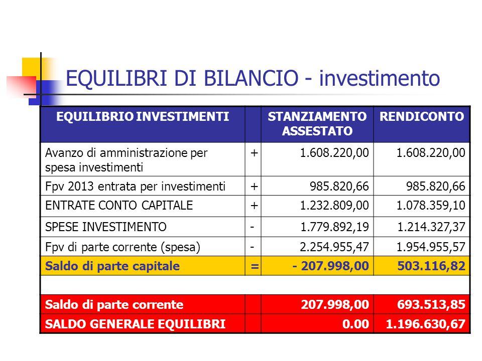 EQUILIBRI DI BILANCIO - investimento EQUILIBRIO INVESTIMENTISTANZIAMENTO ASSESTATO RENDICONTO Avanzo di amministrazione per spesa investimenti +1.608.220,00 Fpv 2013 entrata per investimenti+985.820,66 ENTRATE CONTO CAPITALE+1.232.809,001.078.359,10 SPESE INVESTIMENTO-1.779.892,191.214.327,37 Fpv di parte corrente (spesa)-2.254.955,471.954.955,57 Saldo di parte capitale=- 207.998,00503.116,82 Saldo di parte corrente207.998,00693.513,85 SALDO GENERALE EQUILIBRI0.001.196.630,67