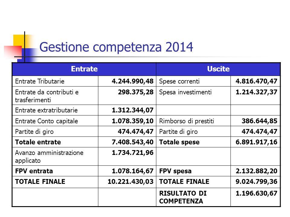Gestione competenza 2014 EntrateUscite Entrate Tributarie4.244.990,48Spese correnti4.816.470,47 Entrate da contributi e trasferimenti 298.375,28Spesa