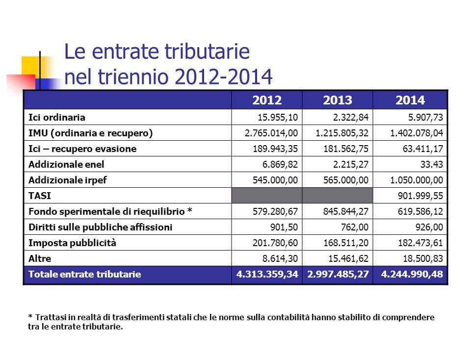 Le entrate tributarie nel triennio 2012-2014 201220132014 Ici ordinaria15.955,102.322,845.907,73 IMU (ordinaria e recupero)2.765.014,001.215.805,321.4