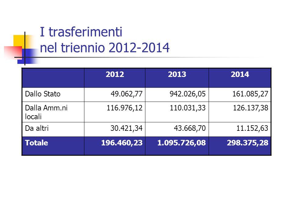 I trasferimenti nel triennio 2012-2014 201220132014 Dallo Stato49.062,77942.026,05161.085,27 Dalla Amm.ni locali 116.976,12110.031,33126.137,38 Da alt