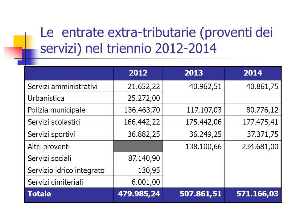 Le entrate extra-tributarie (proventi dei servizi) nel triennio 2012-2014 201220132014 Servizi amministrativi21.652,2240.962,5140.861,75 Urbanistica25