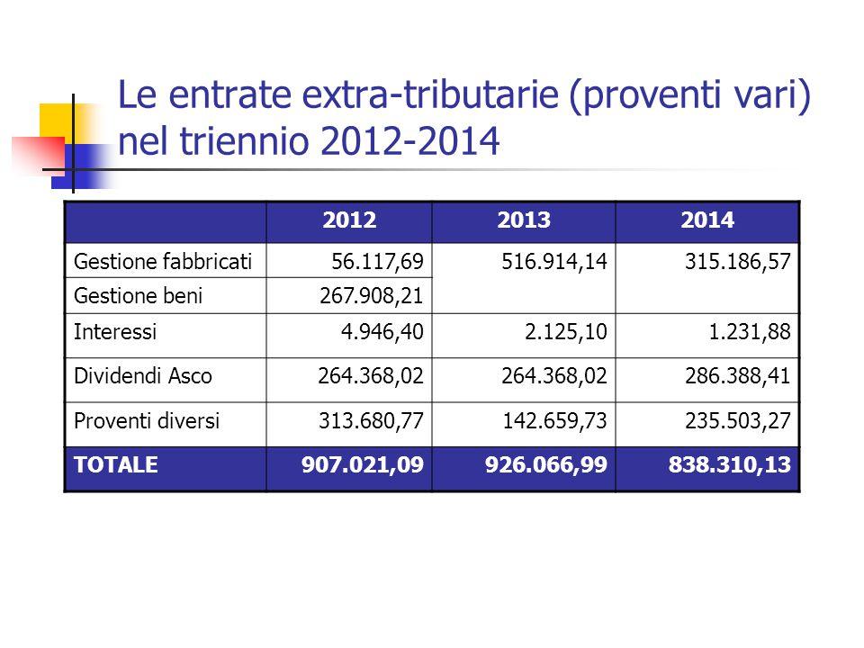 Le entrate extra-tributarie (proventi vari) nel triennio 2012-2014 201220132014 Gestione fabbricati56.117,69516.914,14315.186,57 Gestione beni267.908,