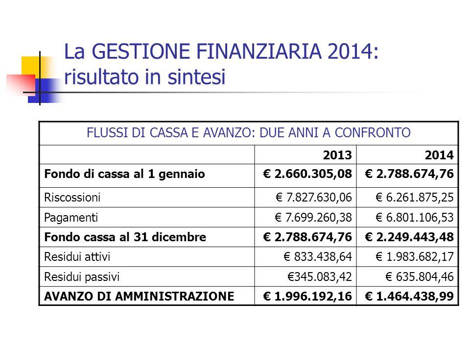 La GESTIONE FINANZIARIA 2014: risultato in sintesi FLUSSI DI CASSA E AVANZO: DUE ANNI A CONFRONTO 20132014 Fondo di cassa al 1 gennaio€ 2.660.305,08€ 2.788.674,76 Riscossioni€ 7.827.630,06€ 6.261.875,25 Pagamenti€ 7.699.260,38€ 6.801.106,53 Fondo cassa al 31 dicembre€ 2.788.674,76€ 2.249.443,48 Residui attivi€ 833.438,64€ 1.983.682,17 Residui passivi€345.083,42€ 635.804,46 AVANZO DI AMMINISTRAZIONE€ 1.996.192,16€ 1.464.438,99