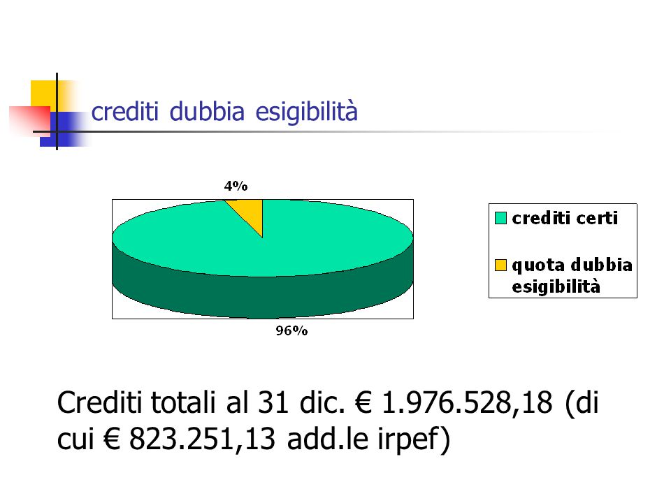 crediti dubbia esigibilità Crediti totali al 31 dic. € 1.976.528,18 (di cui € 823.251,13 add.le irpef)