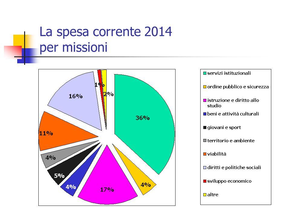 La spesa corrente 2014 per missioni