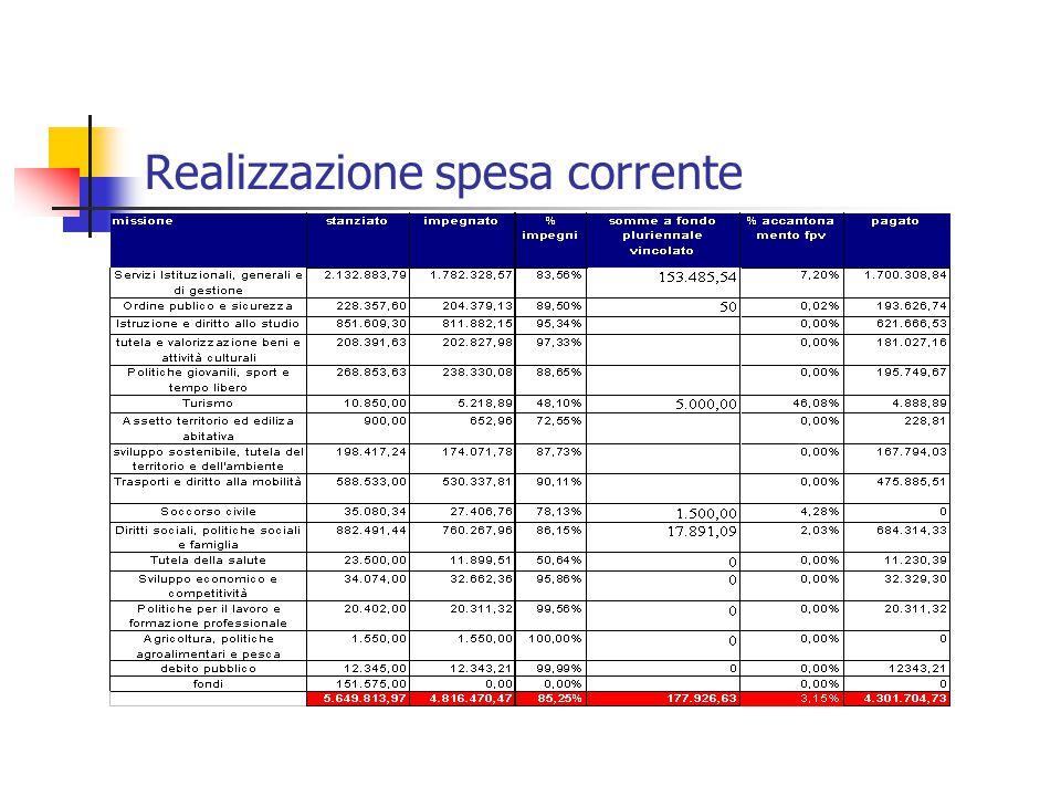 Realizzazione spesa corrente