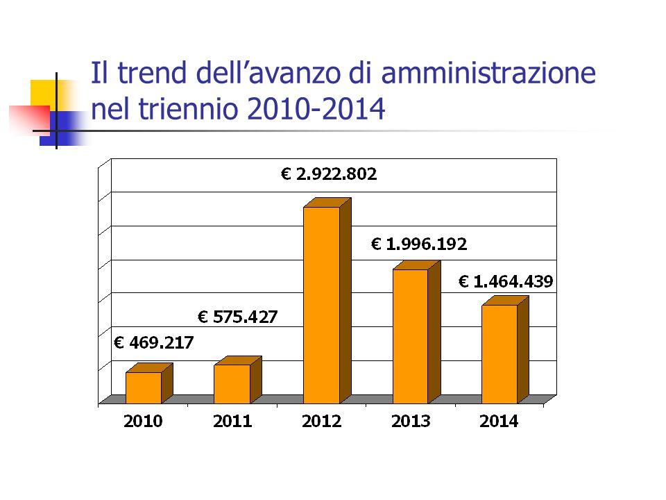 Il trend dell'avanzo di amministrazione nel triennio 2010-2014