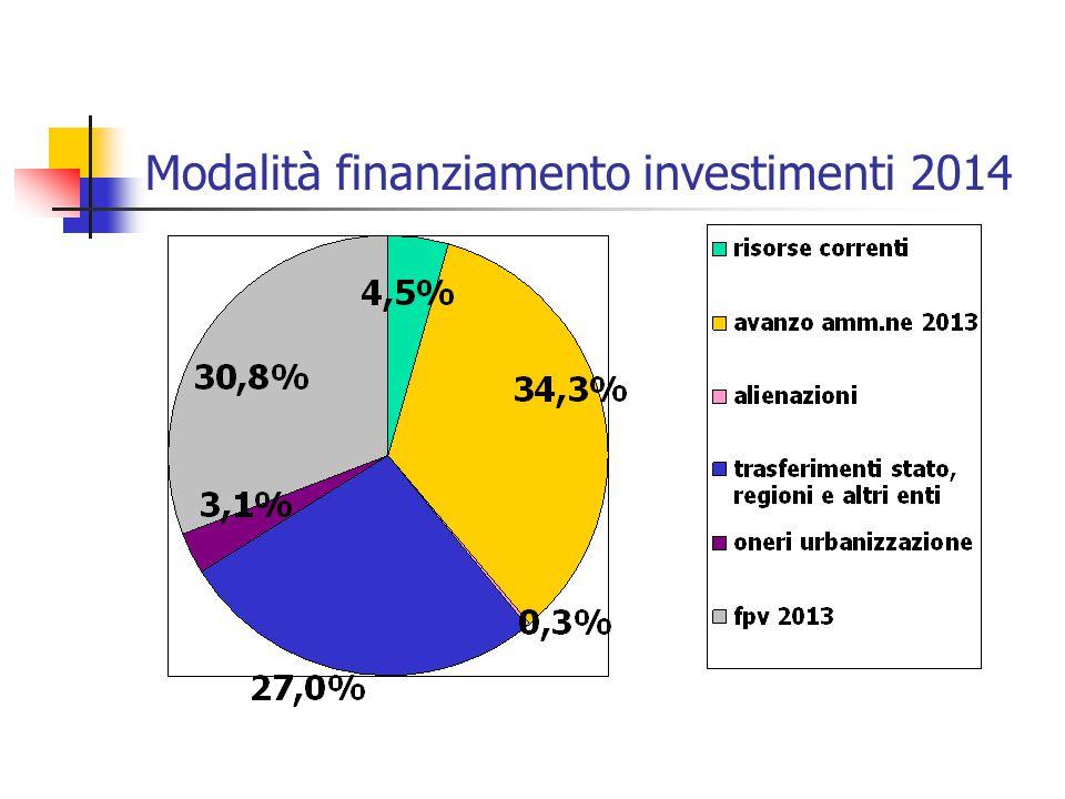 Modalità finanziamento investimenti 2014