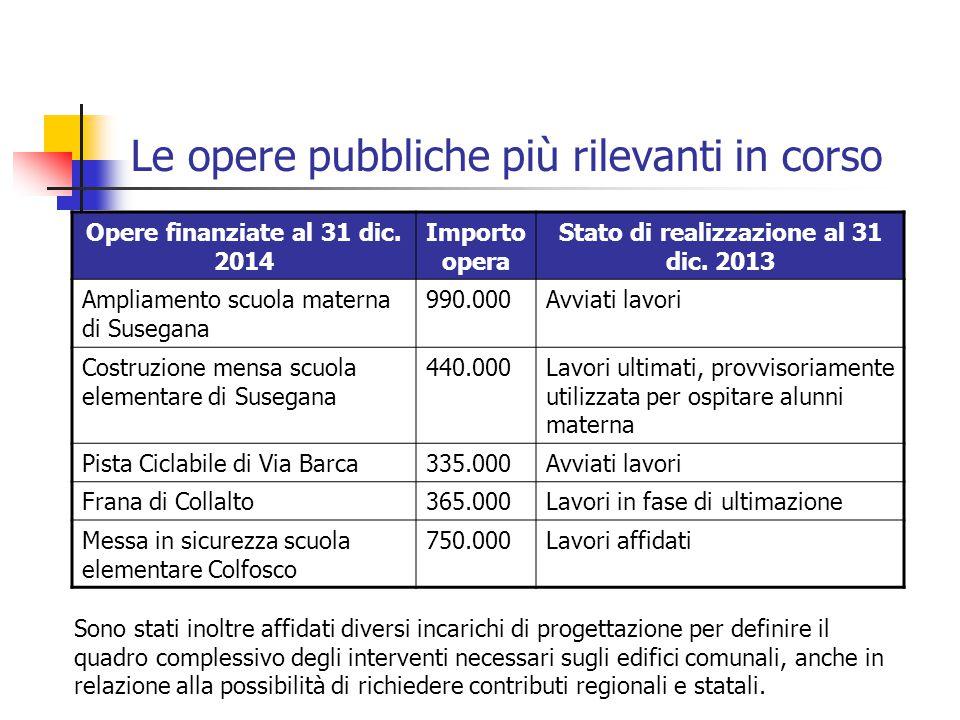 Le opere pubbliche più rilevanti in corso Opere finanziate al 31 dic. 2014 Importo opera Stato di realizzazione al 31 dic. 2013 Ampliamento scuola mat