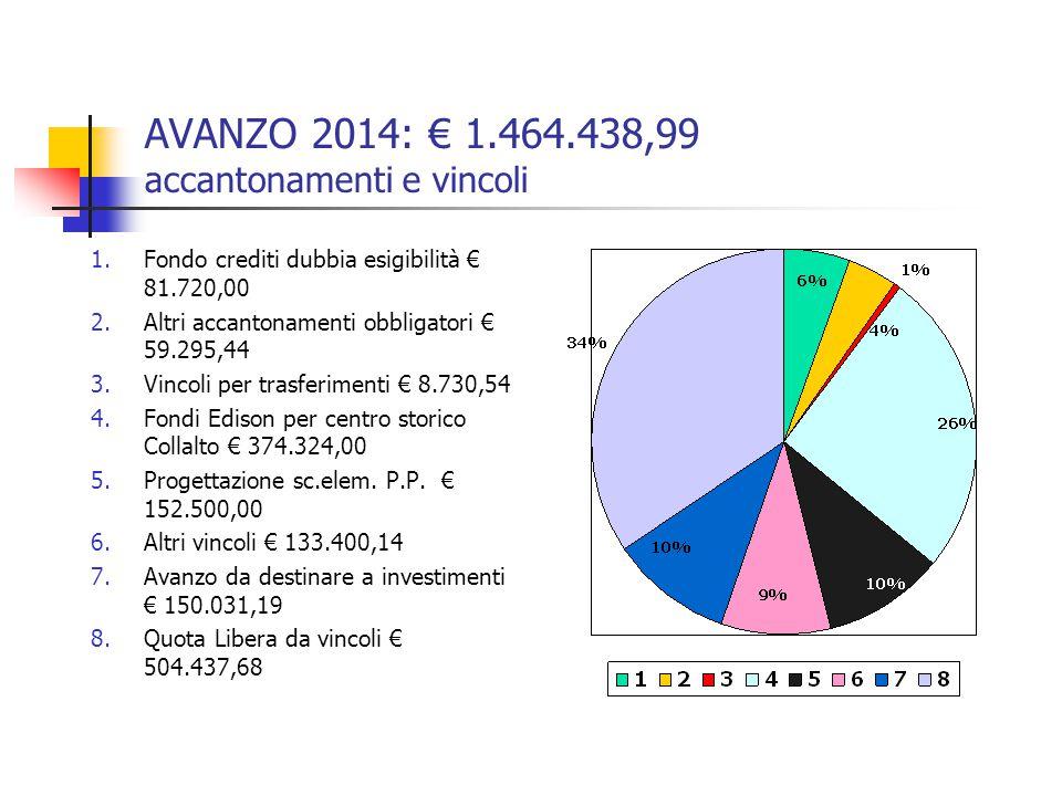 AVANZO 2014: € 1.464.438,99 accantonamenti e vincoli 1.Fondo crediti dubbia esigibilità € 81.720,00 2.Altri accantonamenti obbligatori € 59.295,44 3.V
