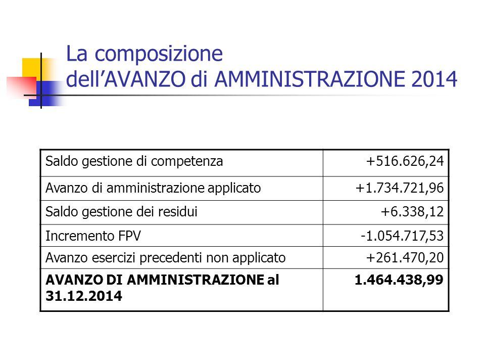 La composizione dell'AVANZO di AMMINISTRAZIONE 2014 Saldo gestione di competenza+516.626,24 Avanzo di amministrazione applicato+1.734.721,96 Saldo gestione dei residui+6.338,12 Incremento FPV-1.054.717,53 Avanzo esercizi precedenti non applicato+261.470,20 AVANZO DI AMMINISTRAZIONE al 31.12.2014 1.464.438,99