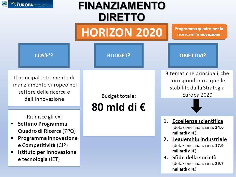 STRUMENTI DI FINANZIAMENTO DIRETTO HORIZON 2020 COS'E'?BUDGET?OBIETTIVI? Il principale strumento di finanziamento europeo nel settore della ricerca e