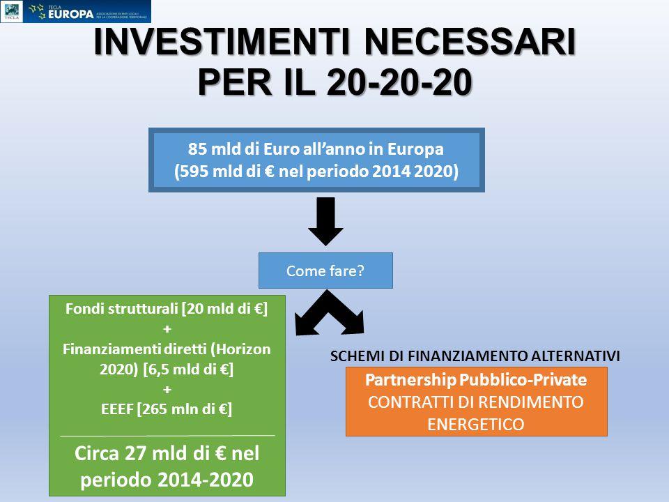 INVESTIMENTI NECESSARI PER IL 20-20-20 85 mld di Euro all'anno in Europa (595 mld di € nel periodo 2014 2020) Come fare? Fondi strutturali [20 mld di