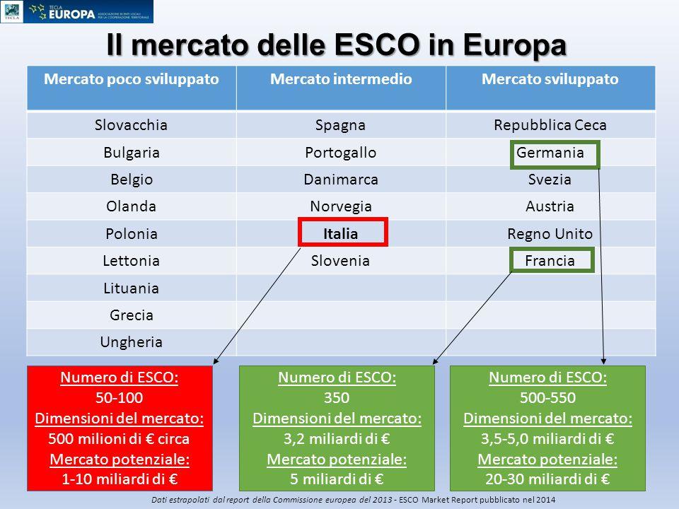 Il mercato delle ESCO in Europa Mercato poco sviluppatoMercato intermedioMercato sviluppato SlovacchiaSpagnaRepubblica Ceca BulgariaPortogalloGermania