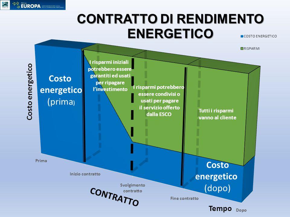 Costo energetico (prima ) Costo energetico (dopo) I risparmi potrebbero essere condivisi o usati per pagare il servizio offerto dalla ESCO Tutti i ris