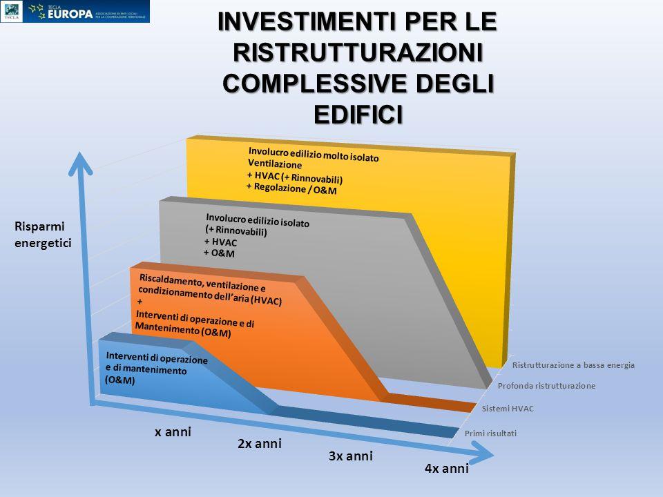 Risparmi energetici INVESTIMENTI PER LE RISTRUTTURAZIONI COMPLESSIVE DEGLI EDIFICI