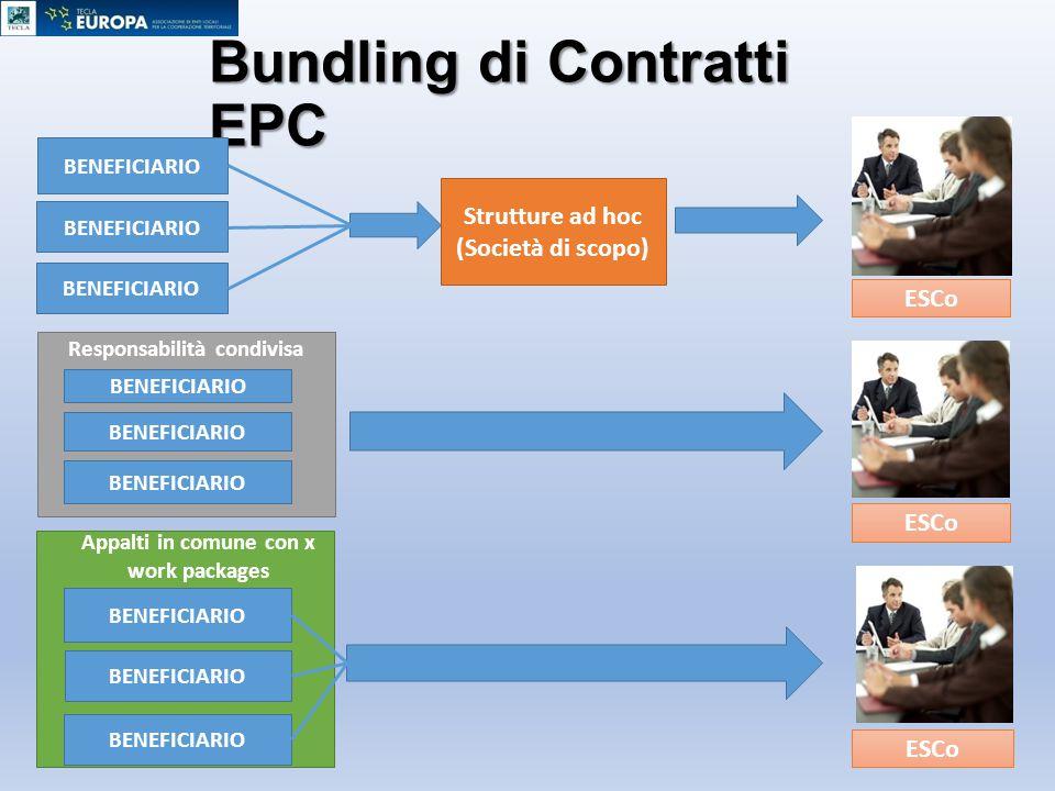 Bundling di Contratti EPC BENEFICIARIO Responsabilità condivisa Appalti in comune con x work packages Strutture ad hoc (Società di scopo) ESCo