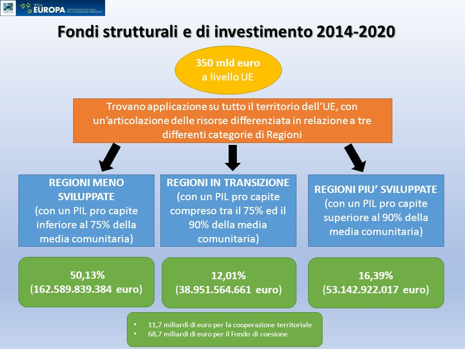 Fondi strutturali e di investimento 2014-2020 FESR (Fondo europeo per lo sviluppo regionale) 32.2 mld di € per la nuova programmazione in Italia Focus energia sostenibile: obiettivi tematici 4.