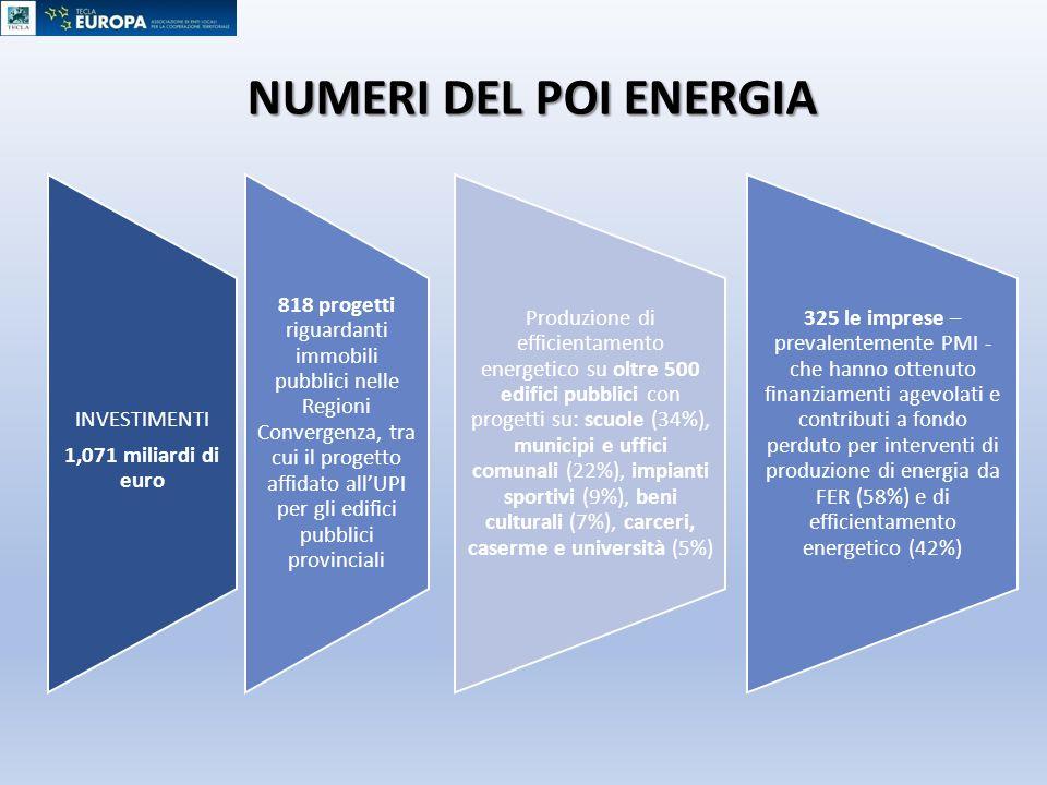 NUMERI DEL POI ENERGIA INVESTIMENTI 1,071 miliardi di euro 818 progetti riguardanti immobili pubblici nelle Regioni Convergenza, tra cui il progetto a