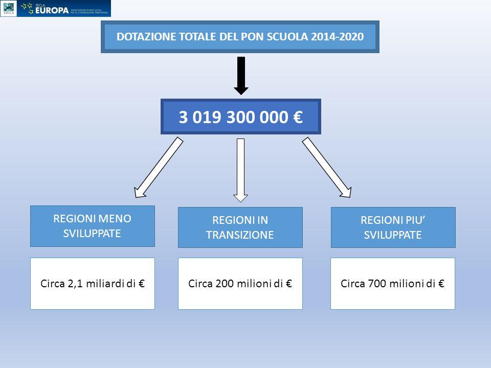 DOTAZIONE TOTALE DEL PON SCUOLA 2014-2020 3 019 300 000 € REGIONI MENO SVILUPPATE REGIONI IN TRANSIZIONE REGIONI PIU' SVILUPPATE Circa 2,1 miliardi di