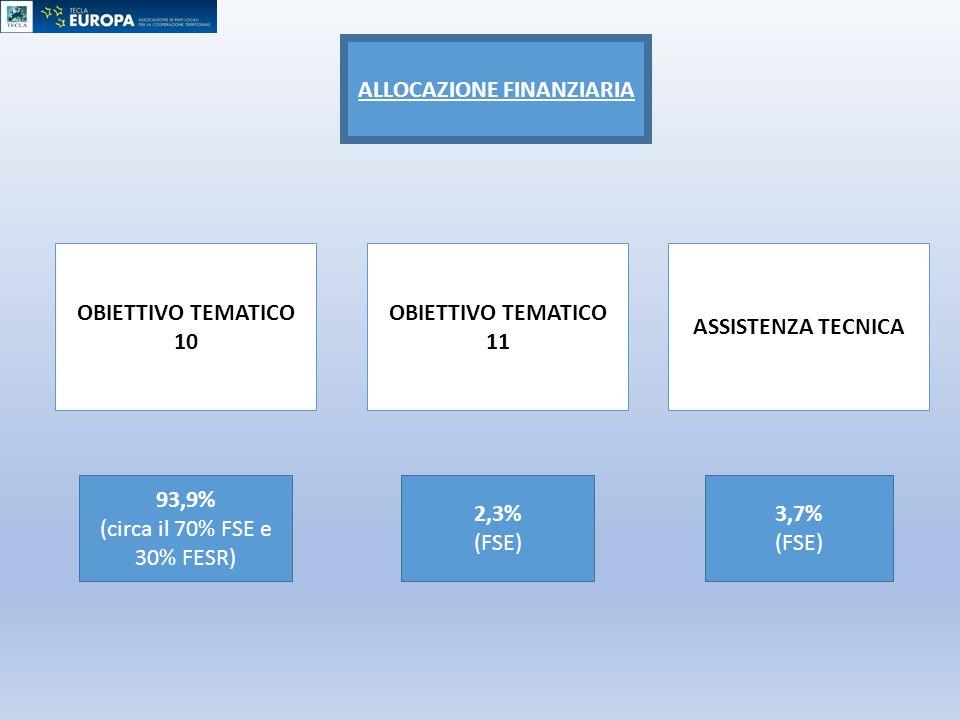 ALLOCAZIONE FINANZIARIA 93,9% (circa il 70% FSE e 30% FESR) 2,3% (FSE) OBIETTIVO TEMATICO 10 OBIETTIVO TEMATICO 11 3,7% (FSE) ASSISTENZA TECNICA