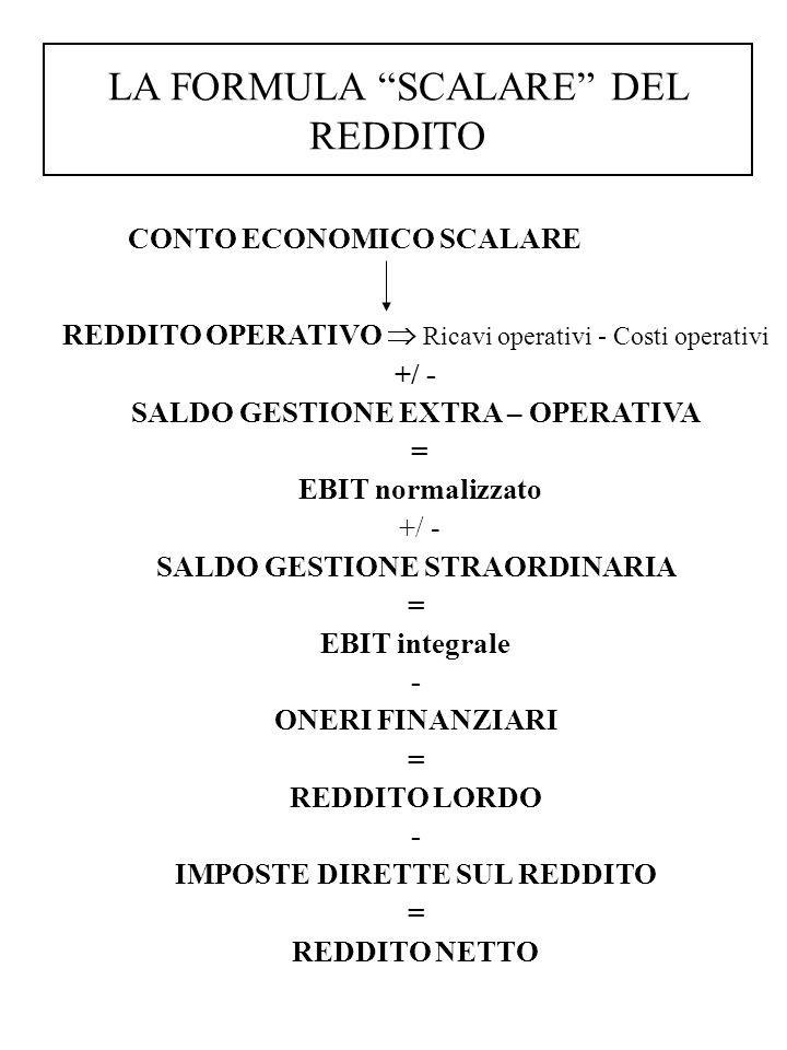 CONTO ECONOMICO SCALARE REDDITO OPERATIVO  Ricavi operativi - Costi operativi +/ - SALDO GESTIONE EXTRA – OPERATIVA = EBIT normalizzato +/ - SALDO GESTIONE STRAORDINARIA = EBIT integrale - ONERI FINANZIARI = REDDITO LORDO - IMPOSTE DIRETTE SUL REDDITO = REDDITO NETTO LA FORMULA SCALARE DEL REDDITO