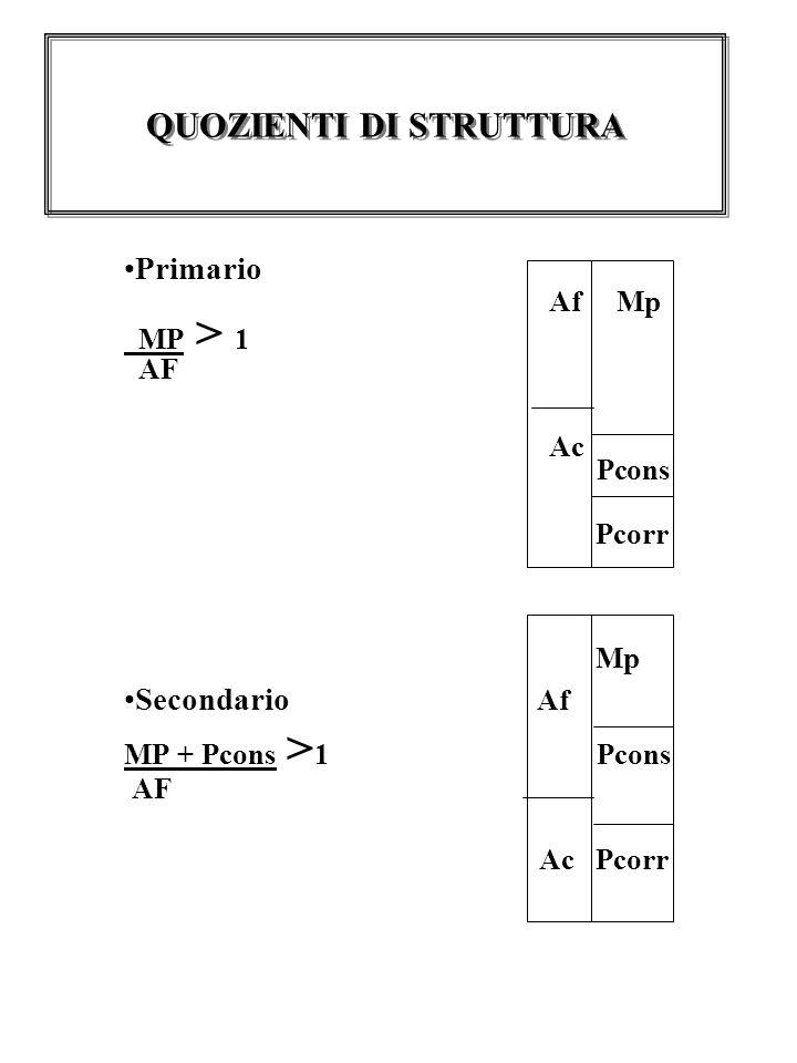 Primario Af Mp MP > 1 AF Ac Pcons Pcorr Mp Secondario Af MP + Pcons > 1 Pcons AF Ac Pcorr QUOZIENTI DI STRUTTURA