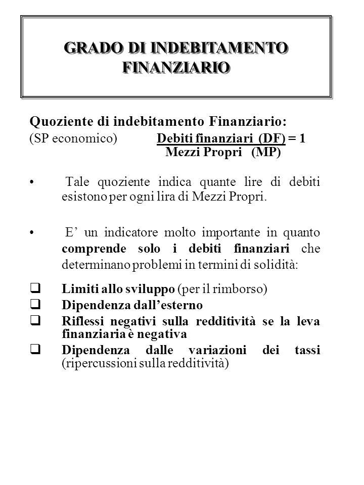 Quoziente di indebitamento Finanziario: (SP economico) Debiti finanziari (DF) = 1 Mezzi Propri (MP) Tale quoziente indica quante lire di debiti esistono per ogni lira di Mezzi Propri.