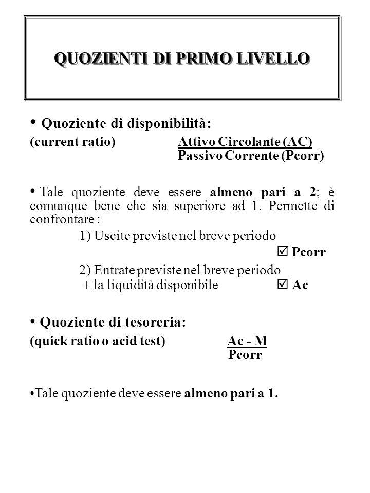 Quoziente di disponibilità: (current ratio) Attivo Circolante (AC) Passivo Corrente (Pcorr) Tale quoziente deve essere almeno pari a 2; è comunque bene che sia superiore ad 1.