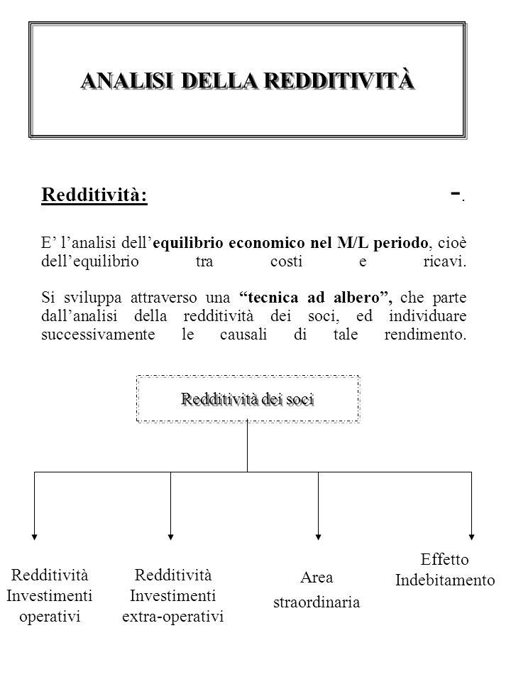 Redditività: -.