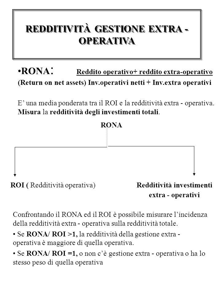 REDDITIVITÀ GESTIONE EXTRA - OPERATIVA RONA : Reddito operativo+ reddito extra-operativo (Return on net assets) Inv.operativi netti + Inv.extra operativi E' una media ponderata tra il ROI e la redditività extra - operativa.