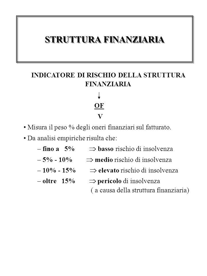 INDICATORE DI RISCHIO DELLA STRUTTURA FINANZIARIA OF V Misura il peso % degli oneri finanziari sul fatturato.